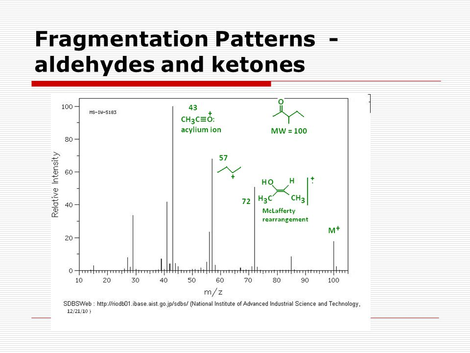 Fragmentation Patterns - aldehydes and ketones