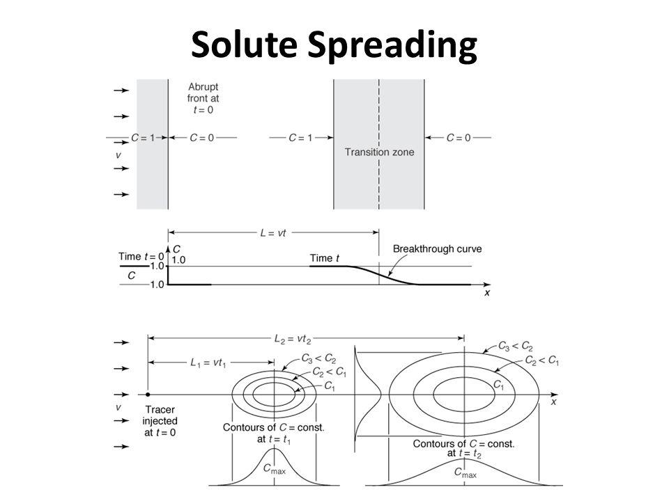 Solute Spreading