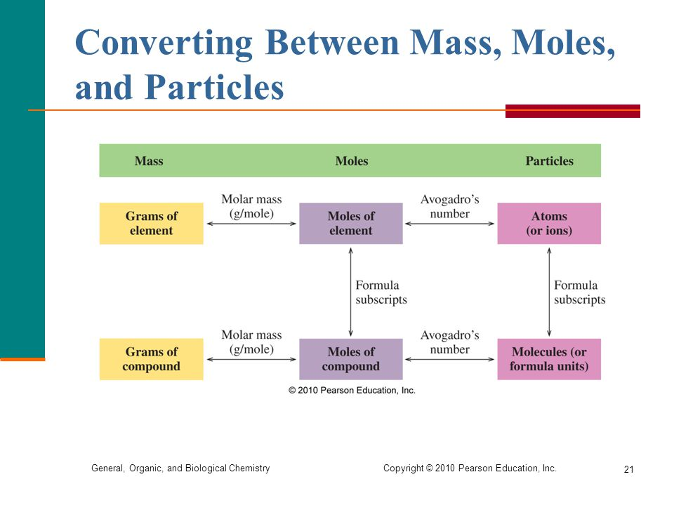 Converting Between Mass, Moles, and Particles