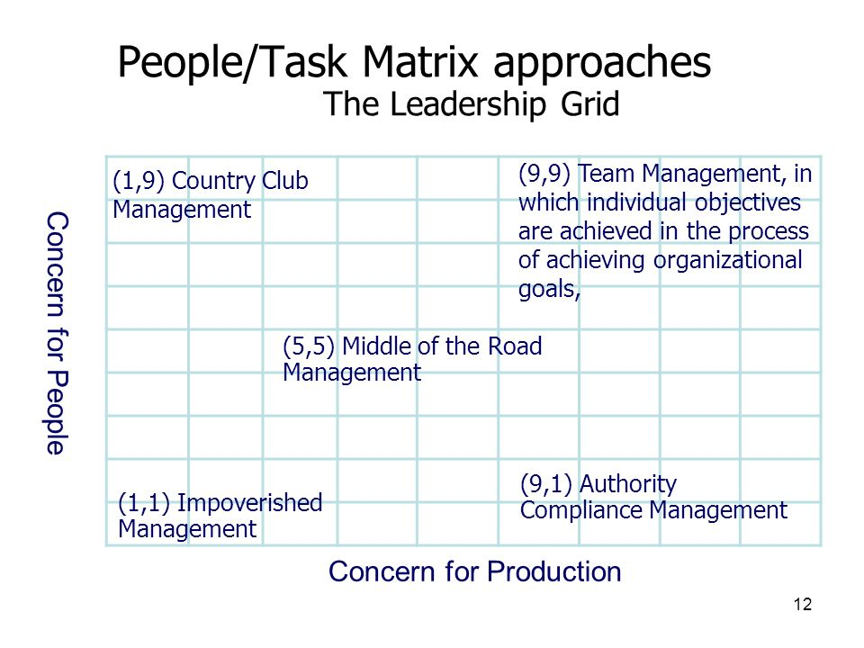 People/Task Matrix approaches The Leadership Grid