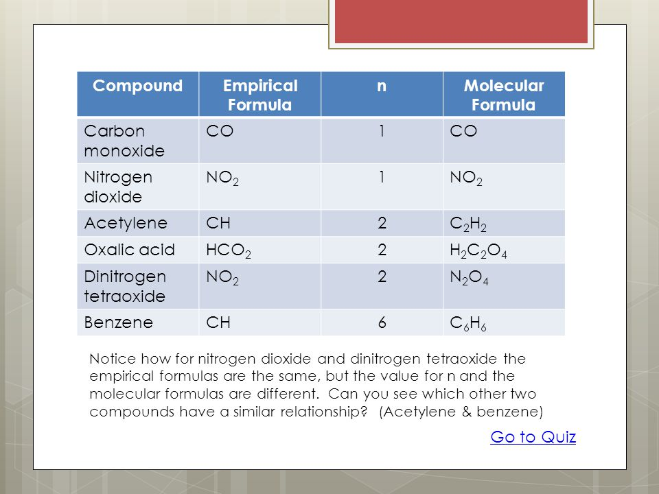 Compound Empirical Formula n Molecular Formula