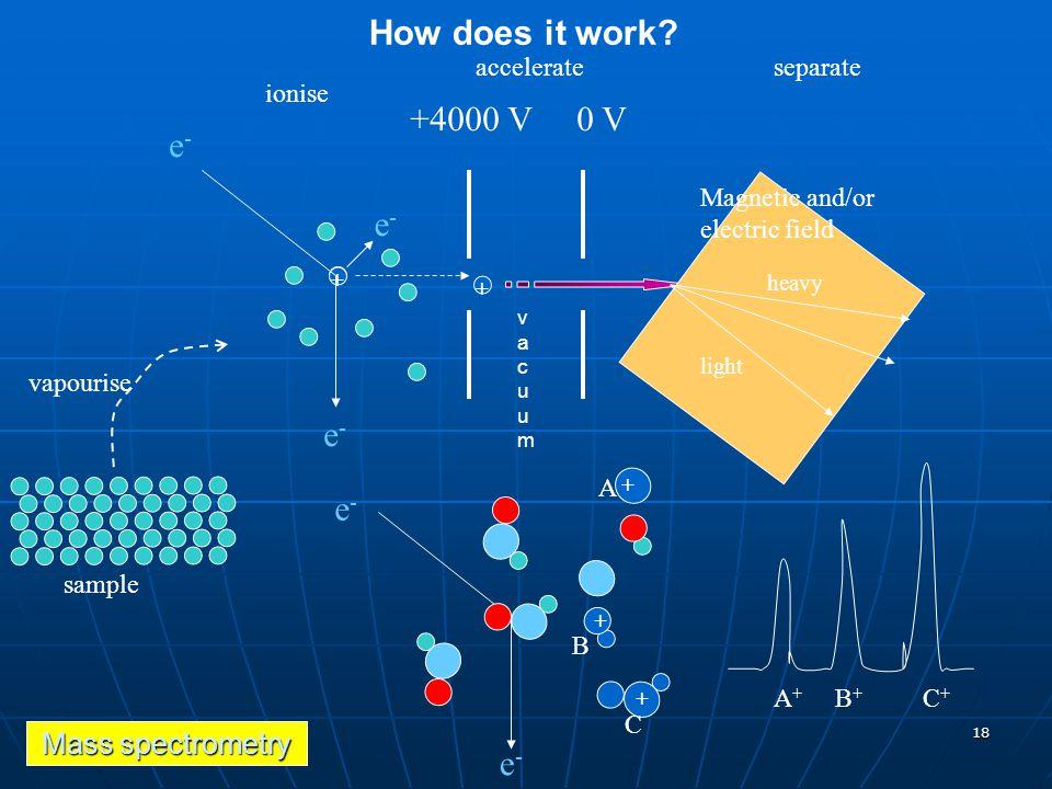 How does it work +4000 V 0 V e- e- e- e- e- Mass spectrometry