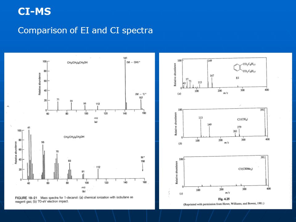 CI-MS Comparison of EI and CI spectra