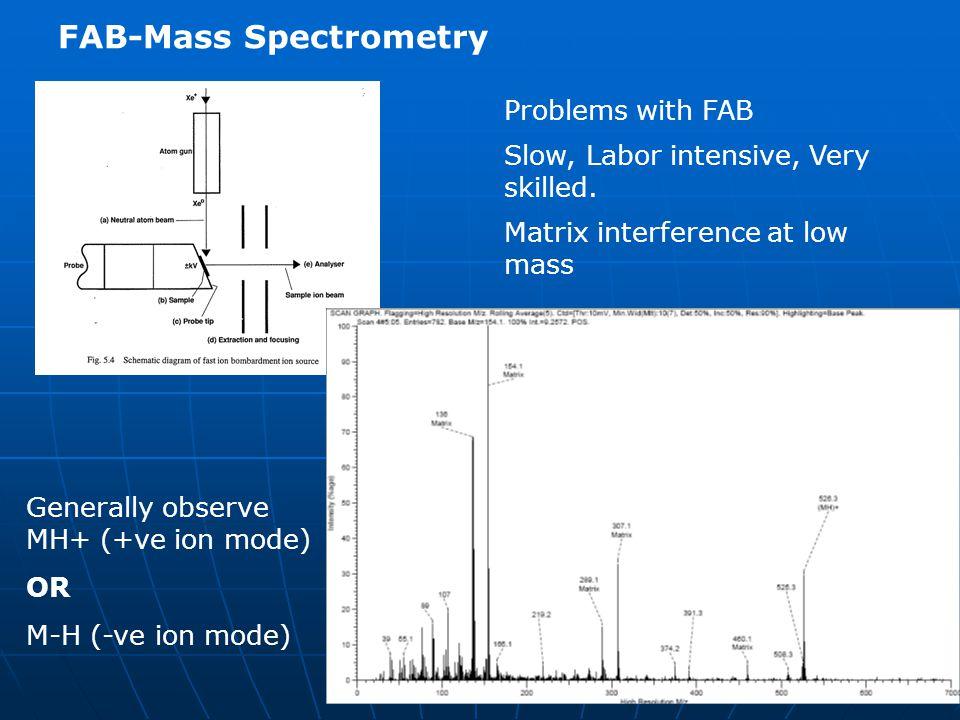 FAB-Mass Spectrometry