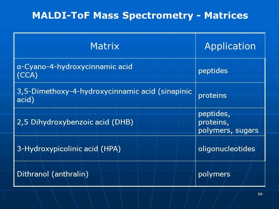 MALDI-ToF Mass Spectrometry - Matrices Matrix Application
