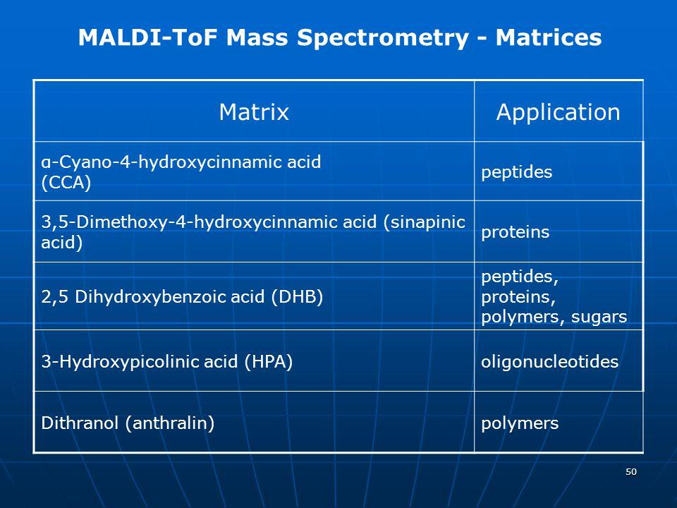 MALDI-ToF Mass Spectrometry - Matrices Matrix Application
