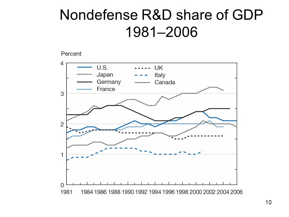 Nondefense R&D share of GDP 1981–2006