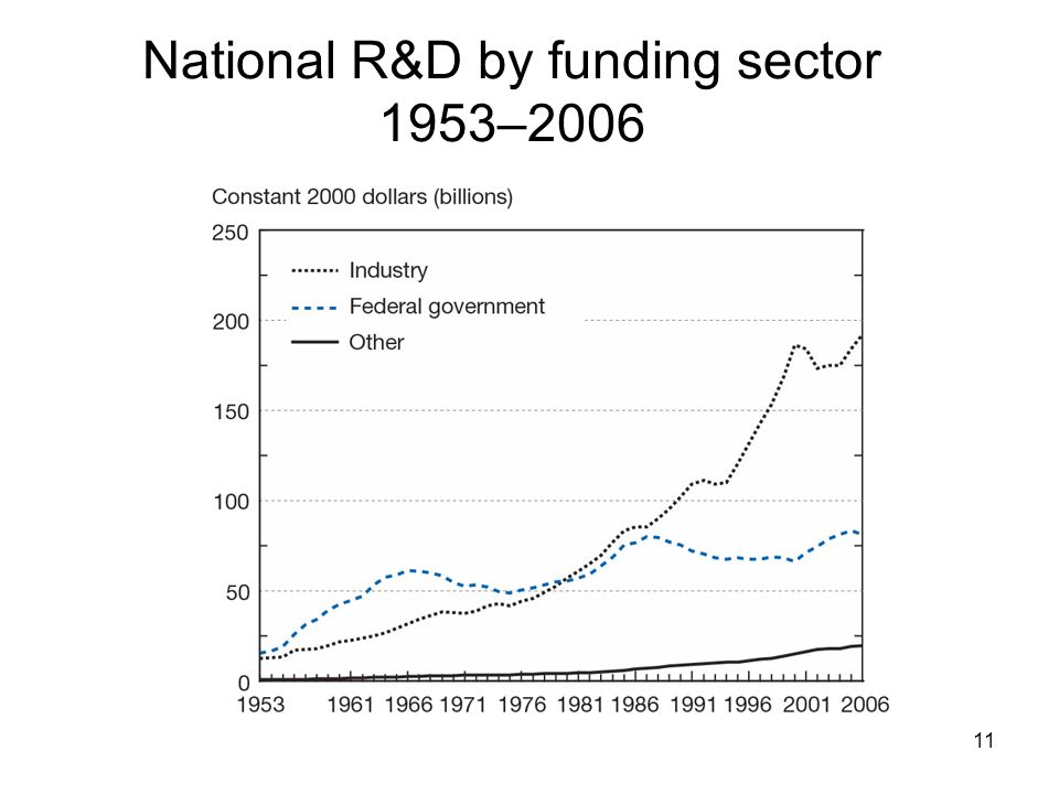 National R&D by funding sector 1953–2006
