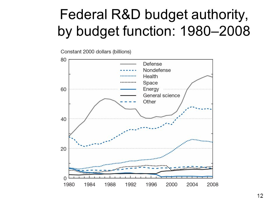Federal R&D budget authority, by budget function: 1980–2008