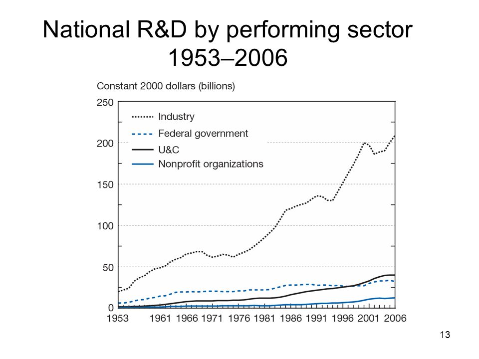 National R&D by performing sector 1953–2006