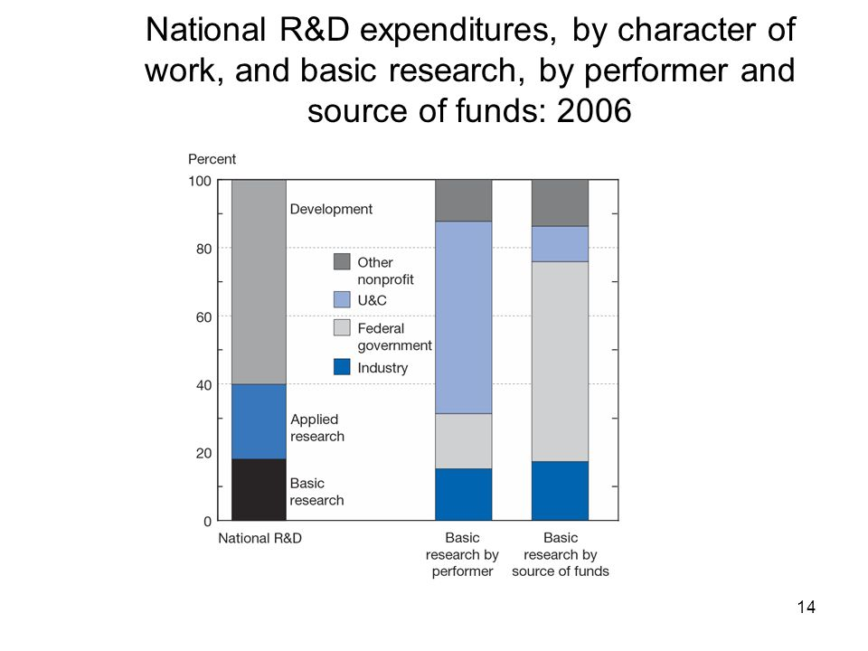 National R&D expenditures, by character of work, and basic research, by performer and source of funds: 2006