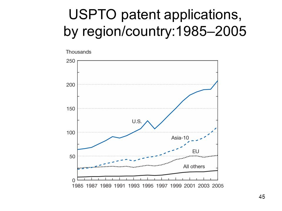 USPTO patent applications, by region/country:1985–2005