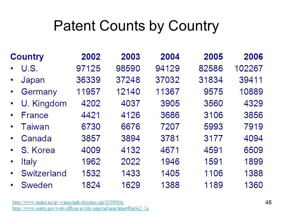 Patent Counts by Country