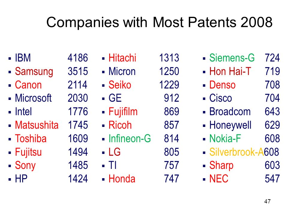 Companies with Most Patents 2008