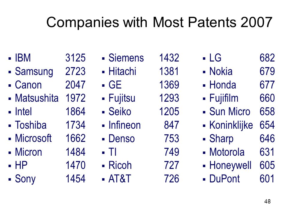 Companies with Most Patents 2007