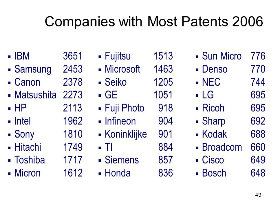 Companies with Most Patents 2006