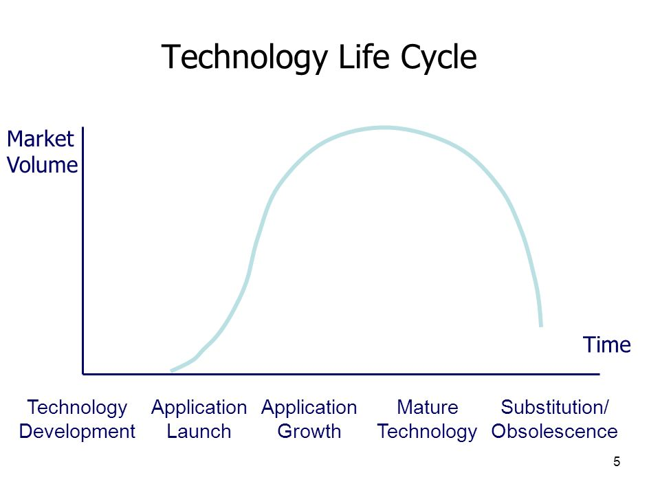 Technology Life Cycle Market Volume Time Technology Development