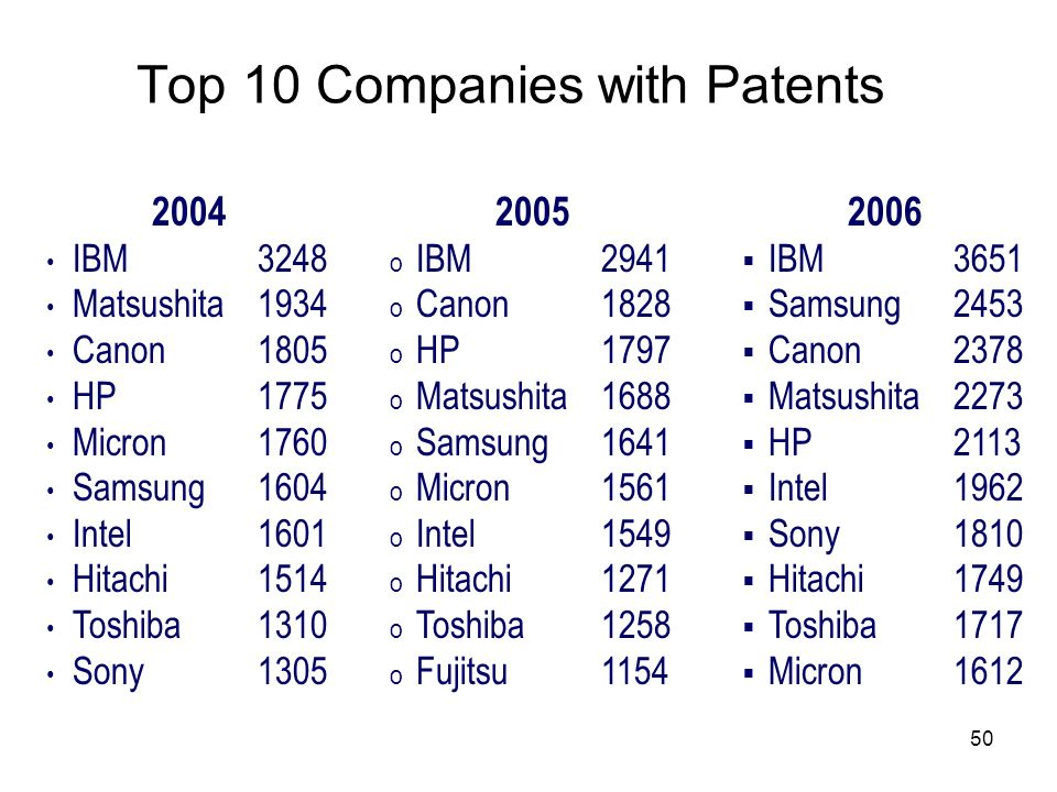 Top 10 Companies with Patents