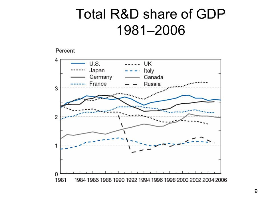Total R&D share of GDP 1981–2006