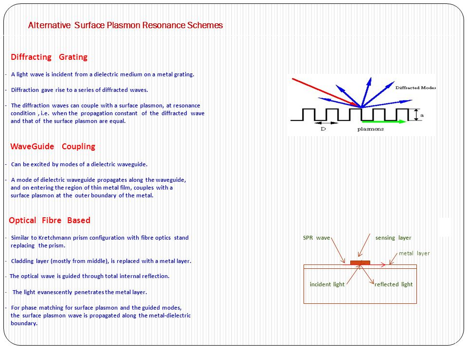 Alternative Surface Plasmon Resonance Schemes