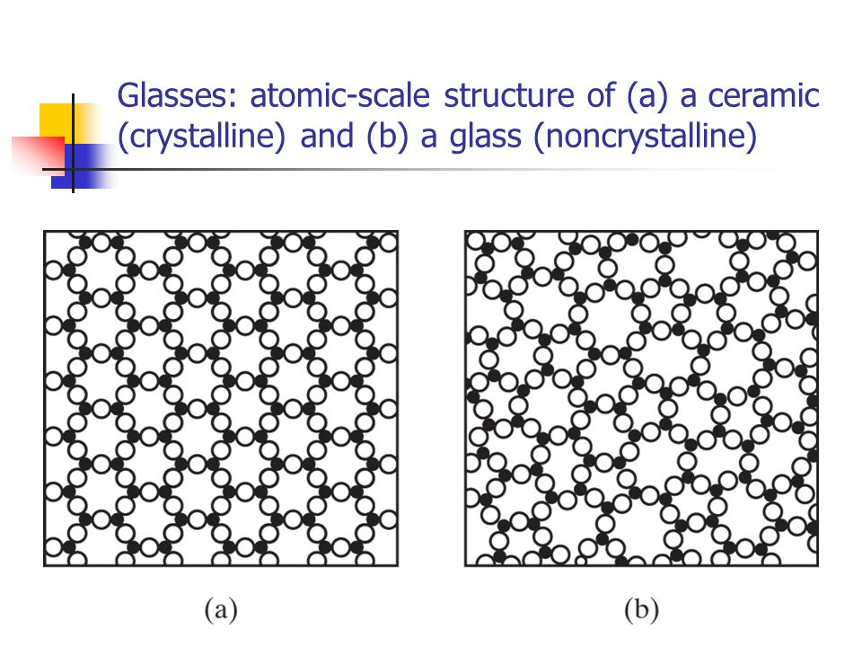 Glasses: atomic-scale structure of (a) a ceramic (crystalline) and (b) a glass (noncrystalline)