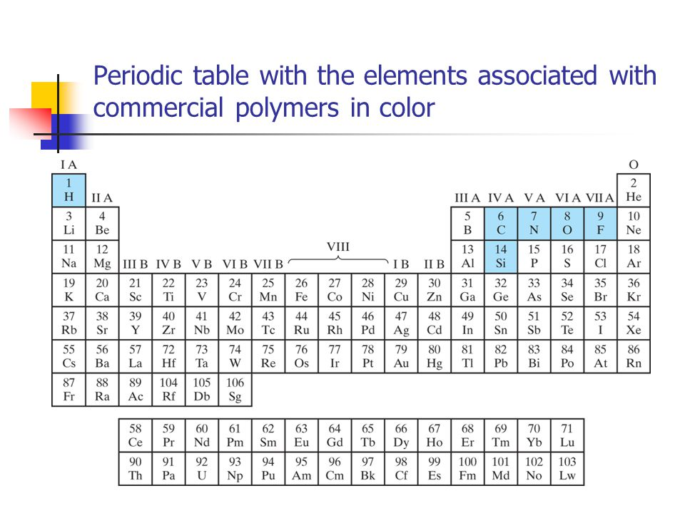 Periodic table with the elements associated with commercial polymers in color