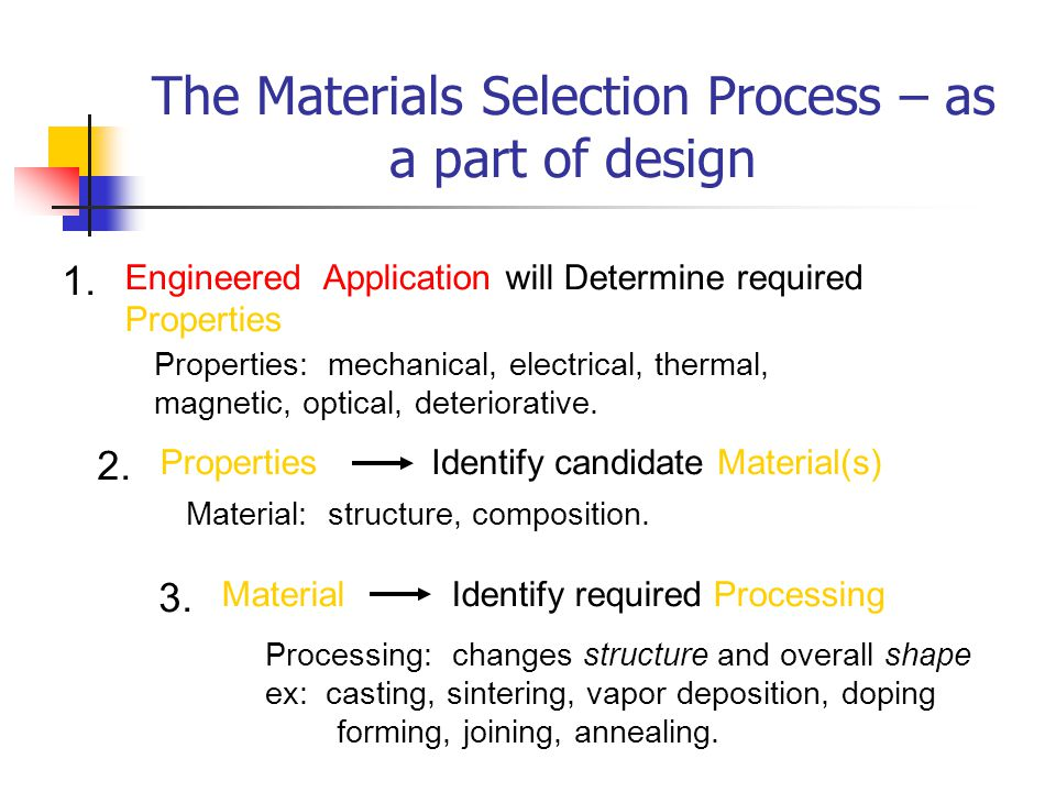 The Materials Selection Process – as a part of design