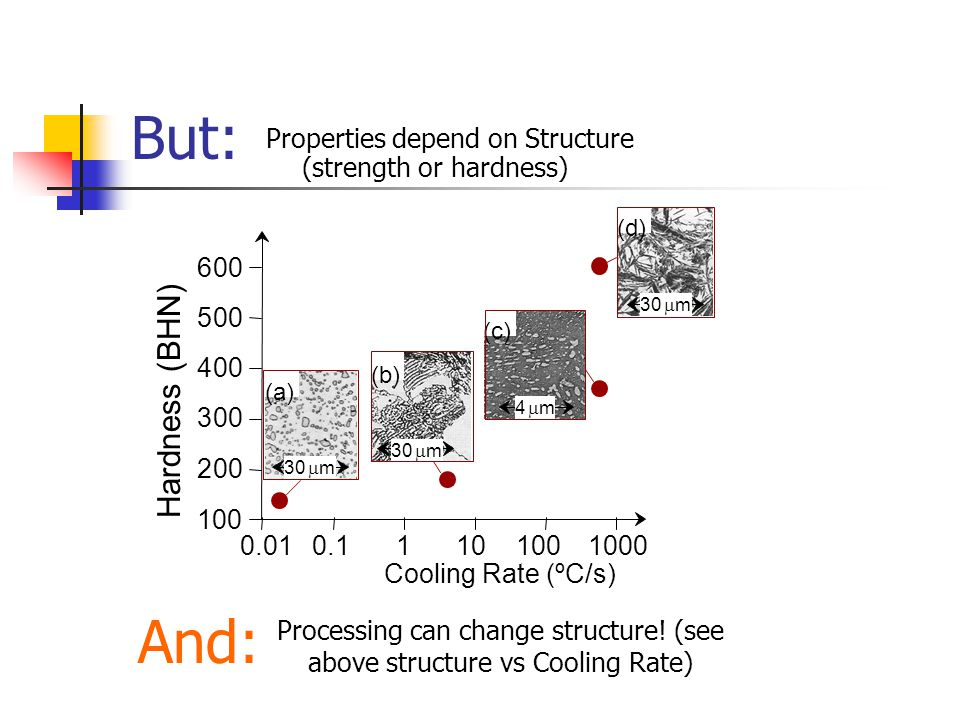 Processing can change structure! (see above structure vs Cooling Rate)