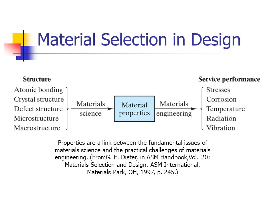 Material Selection in Design