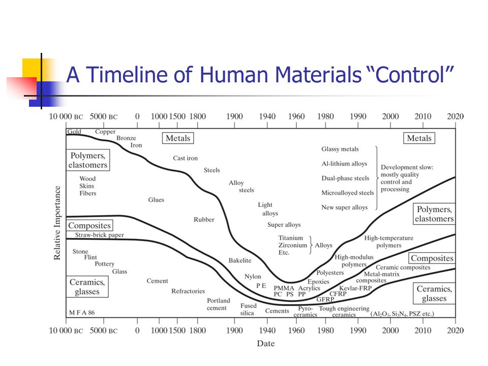 A Timeline of Human Materials Control