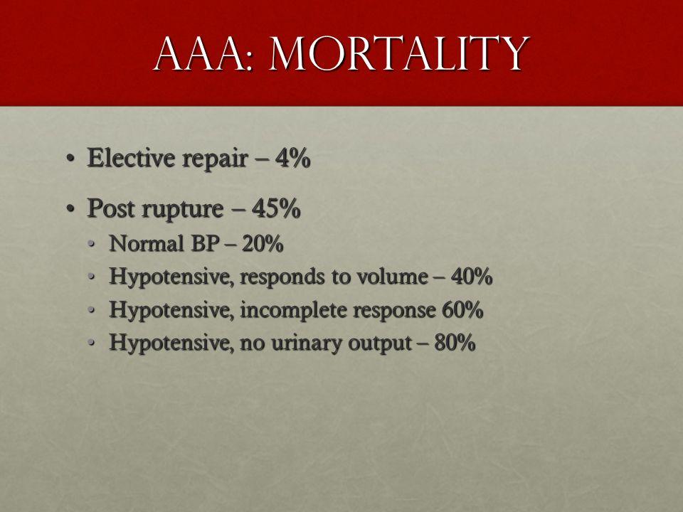 AAA: Mortality Elective repair – 4% Post rupture – 45% Normal BP – 20%