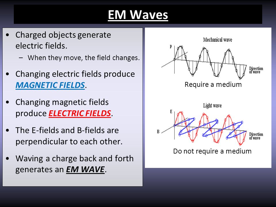 EM Waves Charged objects generate electric fields.
