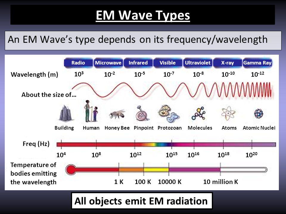 Temperature of bodies emitting the wavelength