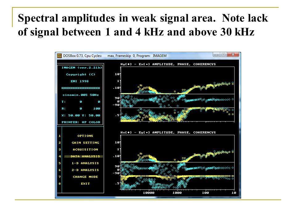 Spectral amplitudes in weak signal area