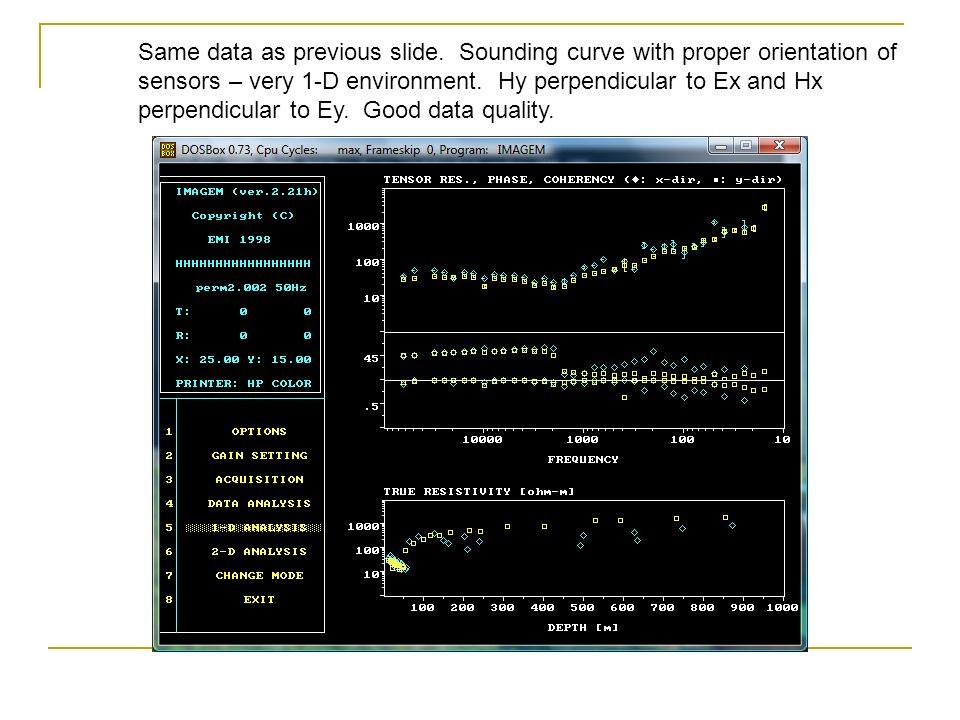 Same data as previous slide