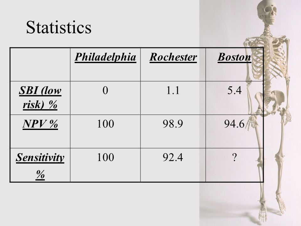 Statistics Philadelphia Rochester Boston SBI (low risk) % 1.1 5.4