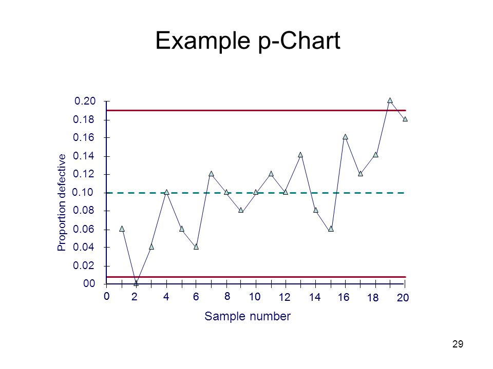 Example p-Chart Sample number 0.02 0.04 0.06 0.08 0.10 0.12 0.14 0.16