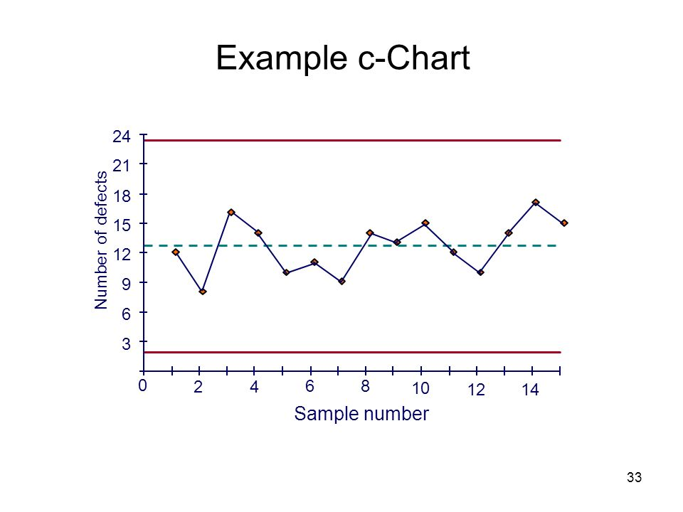 Example c-Chart Sample number 3 6 9 12 15 18 21 24 Number of defects 2