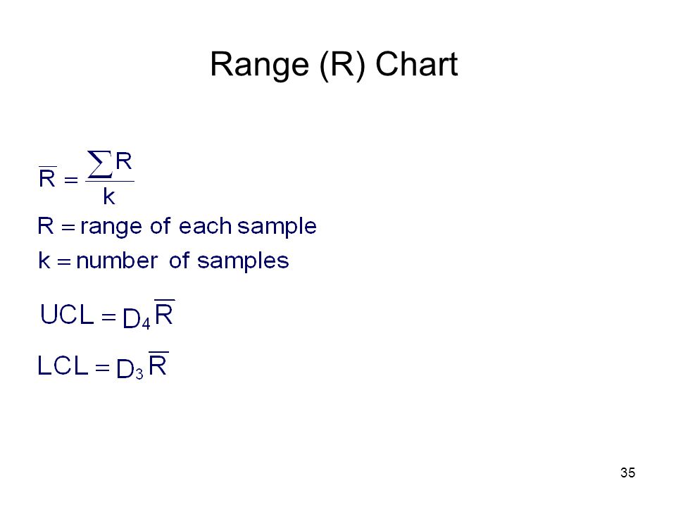 Range (R) Chart