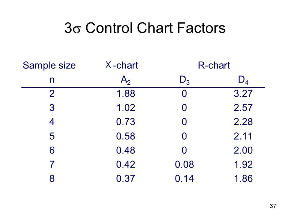 3 Control Chart Factors