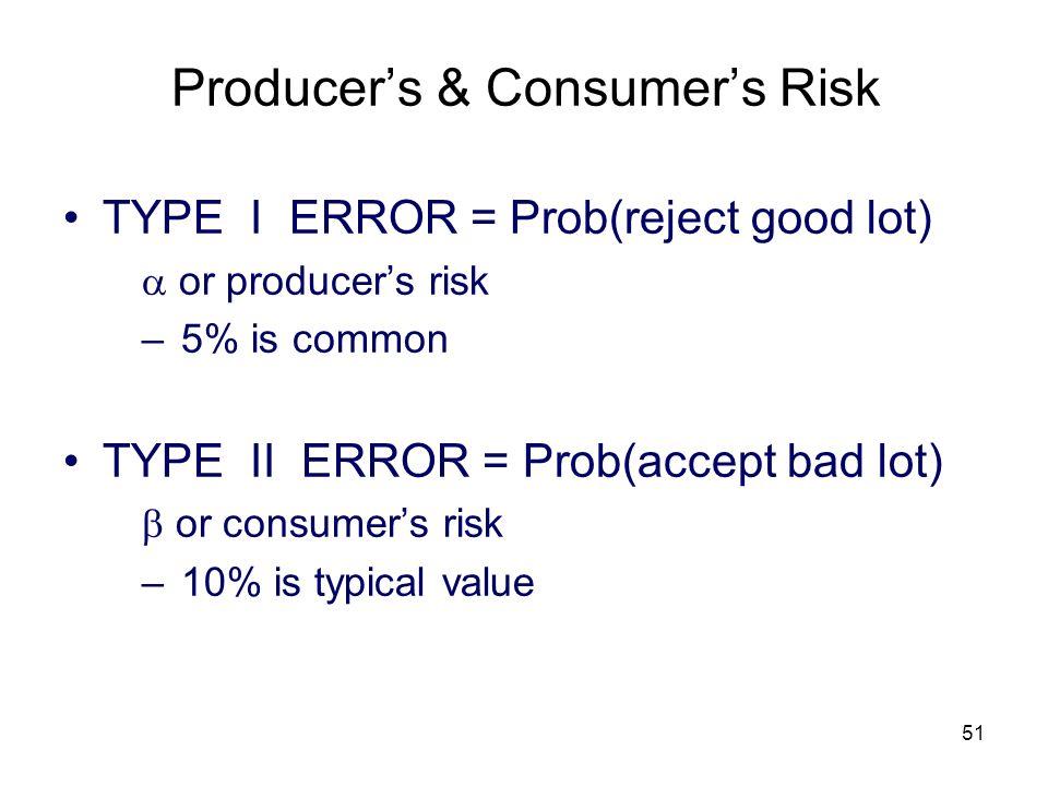 Producer's & Consumer's Risk