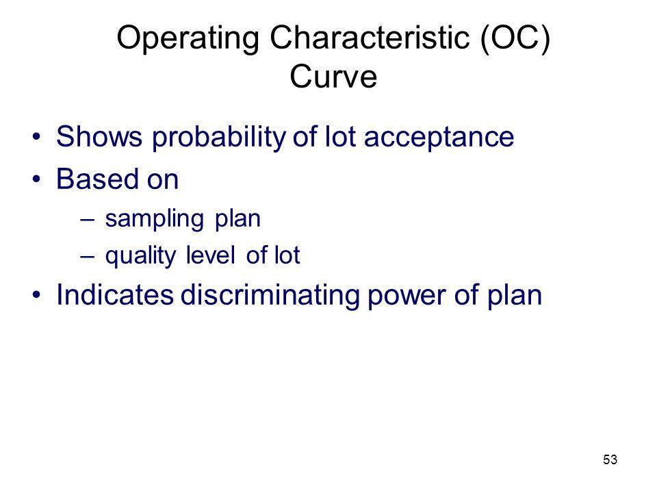 Operating Characteristic (OC) Curve