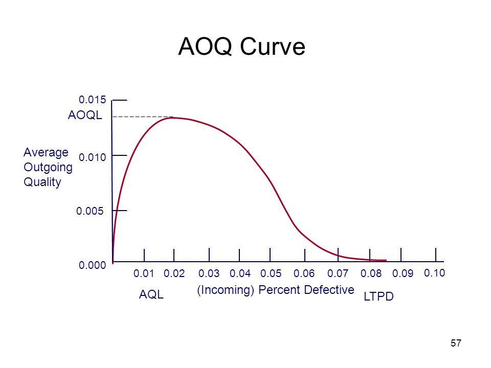 AOQ Curve AOQL Average Outgoing Quality (Incoming) Percent Defective