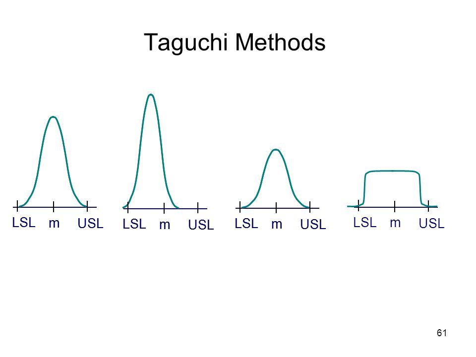 Taguchi Methods LSL USL m LSL USL m LSL USL m LSL USL m LSL USL m LSL
