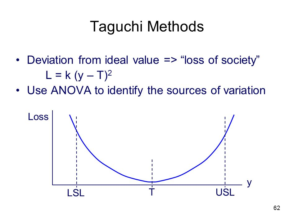 taguchi methods Principles in taguchi method 7 principles • quality of manufactured product can  be quantified by the loss it imparts to society • in competitive.
