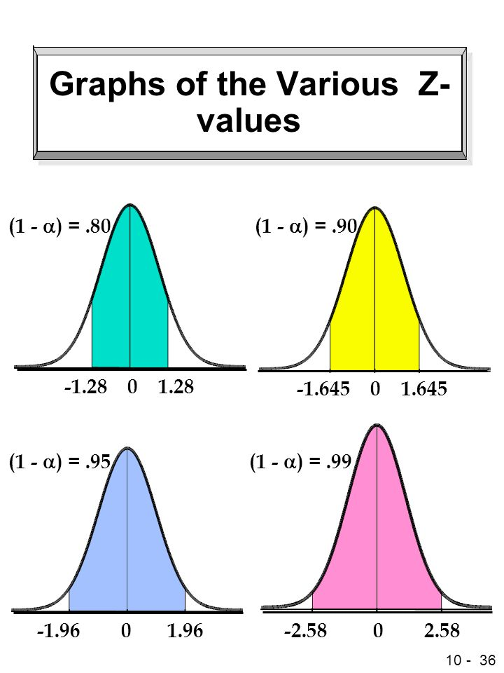 Graphs of the Various Z-values