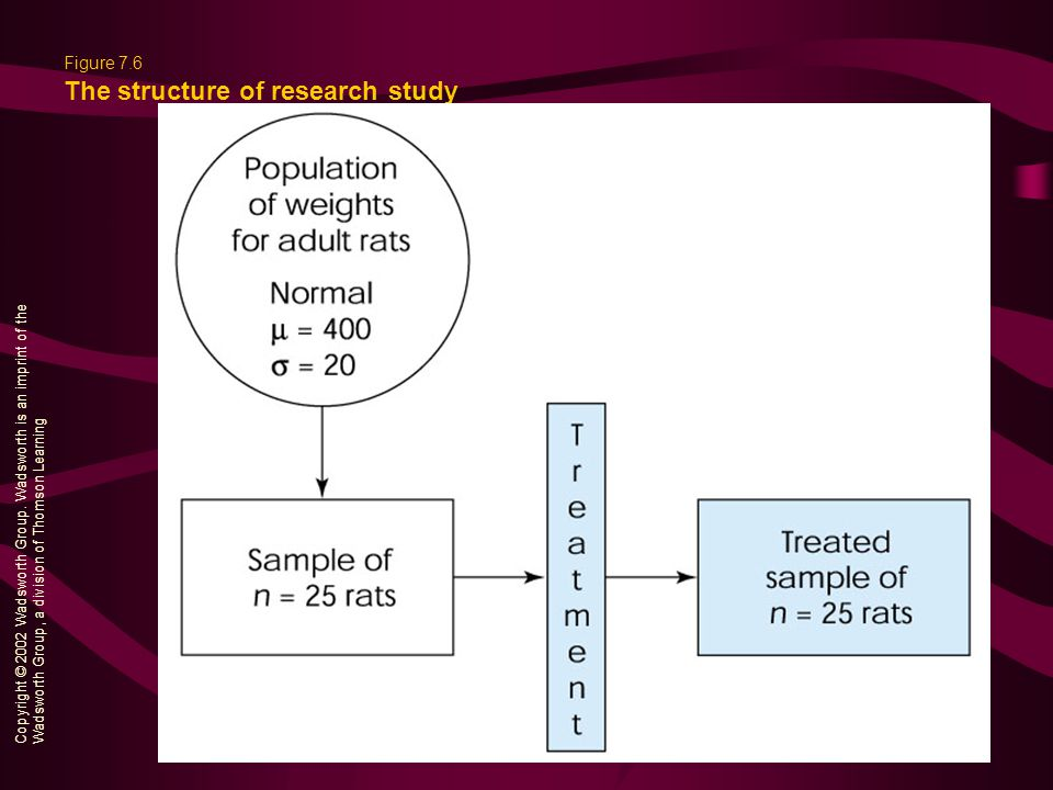 Figure 7.6 The structure of research study