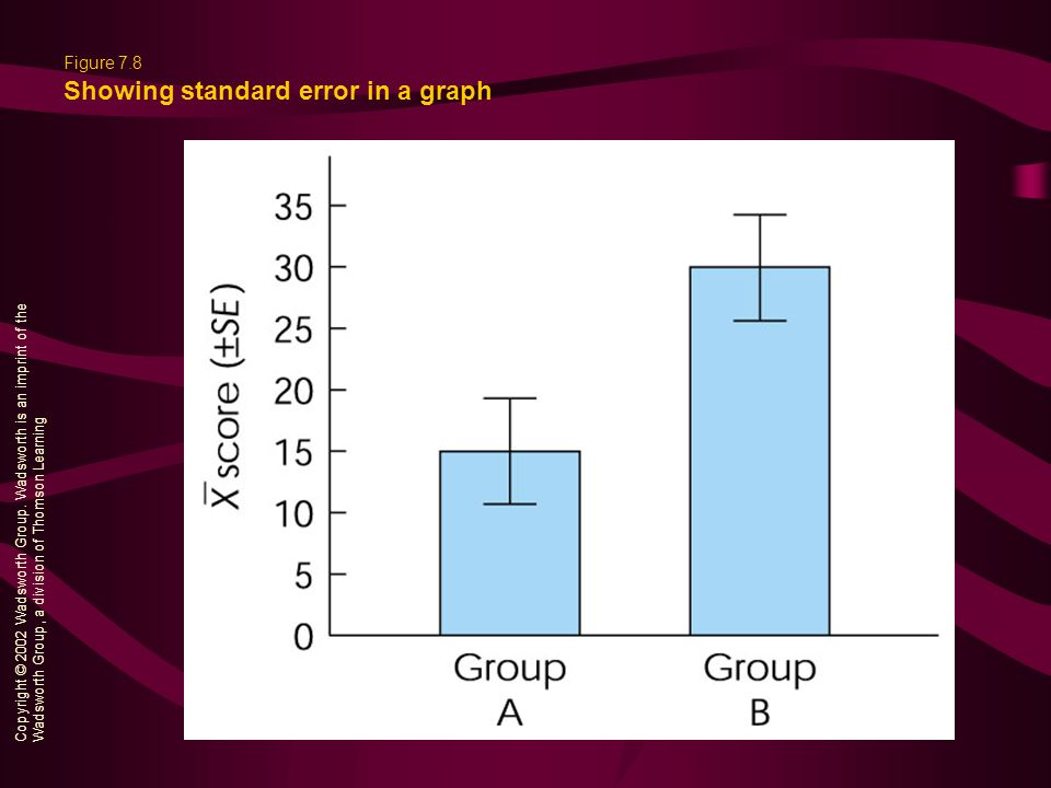 Figure 7.8 Showing standard error in a graph