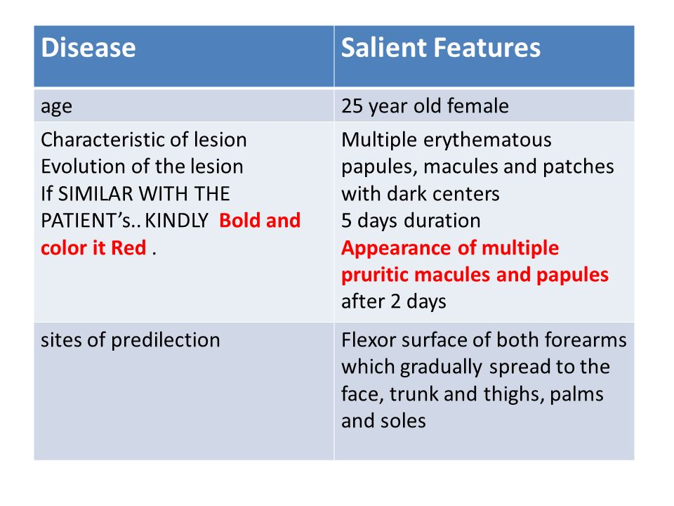 Disease Salient Features age 25 year old female