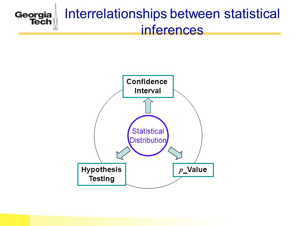 Interrelationships between statistical inferences